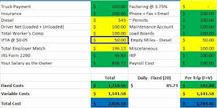 daily profit and loss profit and loss statement template for truck drivers example