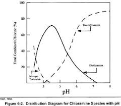 Chloramines As A Disinfectant