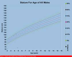 Average 3 Year Old Height Weight Chart Most Popular Three Year Old Growth Chart Average Weight For