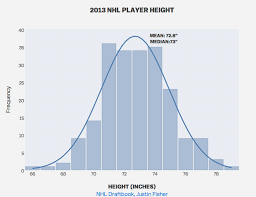 Make A Histogram Chart Online With Chart Studio And Excel