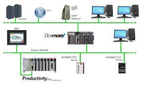 ethernet network for plc communication