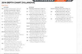 Syracuse Football Orange Release Week 1 Depth Chart Vs