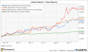 Why Albemarle Is The Best Stock In The Lithium Sector The