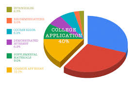 09 19 Pie Chart College Application Curvebreakers Test