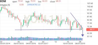 Exxon Mobil Xom Historical Prices Investing Com