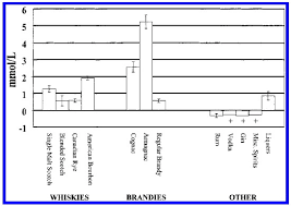 Bourbon Comparison Chart Bourbon Brandy And Armagnac Phenolics And Antioxidant