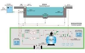 portable water filter diagram. Fiberglass Pool Filters , Swimming Portable Water Filter Diagram
