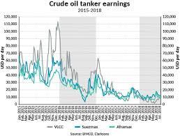 A Historically Bad Crude Oil Tanker Market Struggles To Find