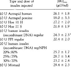 Insulin Preparations Chart Kinetics Of Various Human And Porcine Insulin Preparations