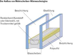 Vbz Fenster Wärmeschutzverglasung