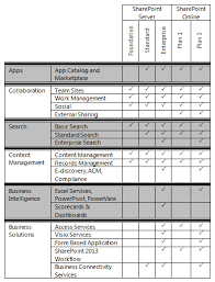 Comparison Of Sharepoint 2013 Versions Boostsolutions
