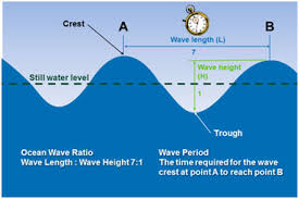 surface pressure charts wind wave concepts how to integrate them with the at sea level
