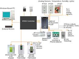 smart home wiring diagram wiring diagram smart house wiring solidfonts