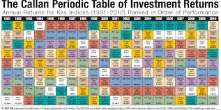 Do It Yourself Diy Investor Callan Periodic Table Revisited
