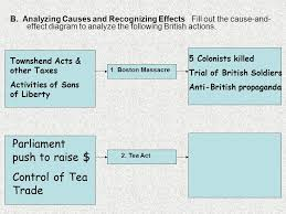 Boston Tea Party Cause And Effect Chart P 147 Wbk P Ppt Video Online Download