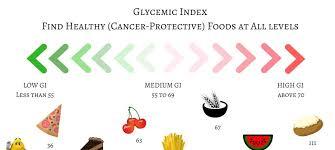 Glycemic Load Chart Glycemic Load Aicr Blog