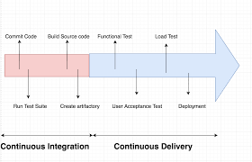 Building An Automated Deployment Process For Kubernetes With