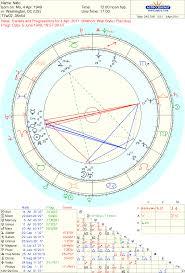 Nato Birth Chart Astro Organization Chart Tamil Astrology Online Birth