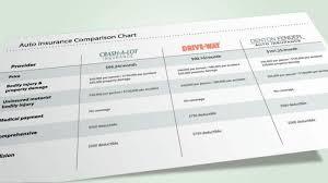 Car Insurance Comparison Chart Compare Car Insurance Oscar Wilde Quotes Quote Comparison