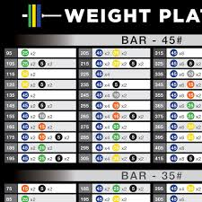 Plate Weight Chart Weight Plate Percentage Max Barbell Etiquette Barbell