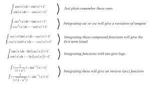 Tricks To Memorize Trig Integrals Adventures In Integration