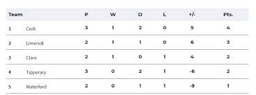 here s how the tables stands now