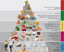 Ayurveda Ayurveda For Obesity