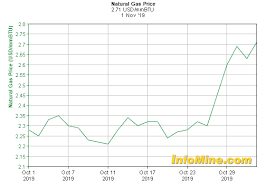 Natural Gas Price Chart 1 Month Natural Gas Prices And Natural Gas Price Charts