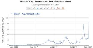 Bitcoin Transaction Fee Chart Transaction Fee Bubble Fees 100 Times Higher In 1 Year