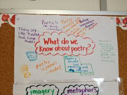 Characteristics Of Poetry Anchor Chart Poetry Charts Usdchfchart Com