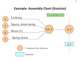 Example Of Assembly Chart Product Design Process Selection Manufacturing