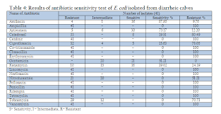Himedia Antibiotic Sensitivity Chart Pdf Nexus Academic Publishers Nap