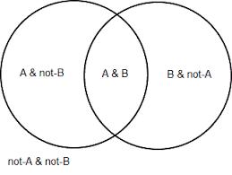 A Not B Venn Diagram 2 Circle Venn Diagram Logic Critical Thinking Logical