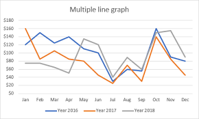 Excel Chart Line Color How To Make A Line Graph In Excel