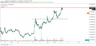 Xrp Chart Binance Xrp Decision Time For Binance Xrpbtc By J_bizzle_ Tradingview