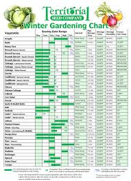 Vegetable Garden Layout Planner App Good Looking Planting Garden