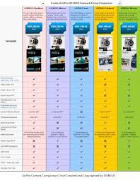 Gopro Camera Comparison Chart By Oxbold Plt Issuu