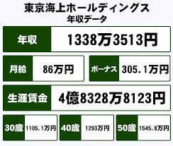 東京 海上 日動 年収