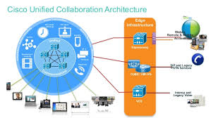Review Of Top 6 Unified Communications Software Eztalks
