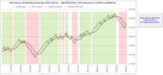 3 Figure 11 Excel Crossover On Renko Chart This Shows A