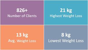 Healthy Diet Plan In Dubai Vegan Low Carb Keto Diet Plan