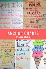 Iheartliteracy Anchor Charts Main Idea