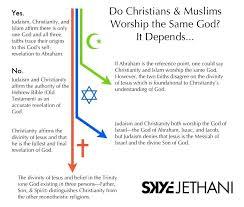 Judaism Christianity And Islam Venn Diagram Christianity Vs Islam Venn Diagram Cashewapp Co