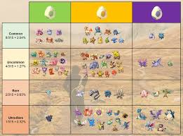 Pokemon Go Spawn Rarity Chart Merged 2 Graphics Egg Distance Chart And Egg Hatching