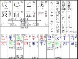 Chinese Astrology Masters Use Bazi And Ziweidoushu Chart