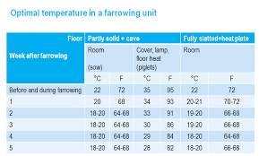 farrowing chart optimal climate in the farrowing unit munters