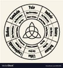 Wiccan Symbols And Meanings Chart Wheel Of The Year Chart Wiccan Annual Cycle