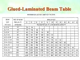 2x12 Header Span Chart 2 X 12 Beam Span Table Ocdhelp Info