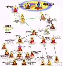 Buddhist Lineage Chart Kagyu Sect Lineage Chart Chogyam Trungpa Rinpoche Shambhala