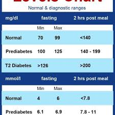 diabetic blood sugar chart diabetes blood sugar levels chart printable with blood sugar range